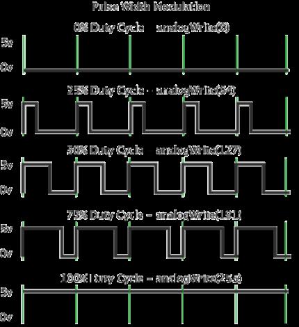 arduino-pwm-buzzer-graph